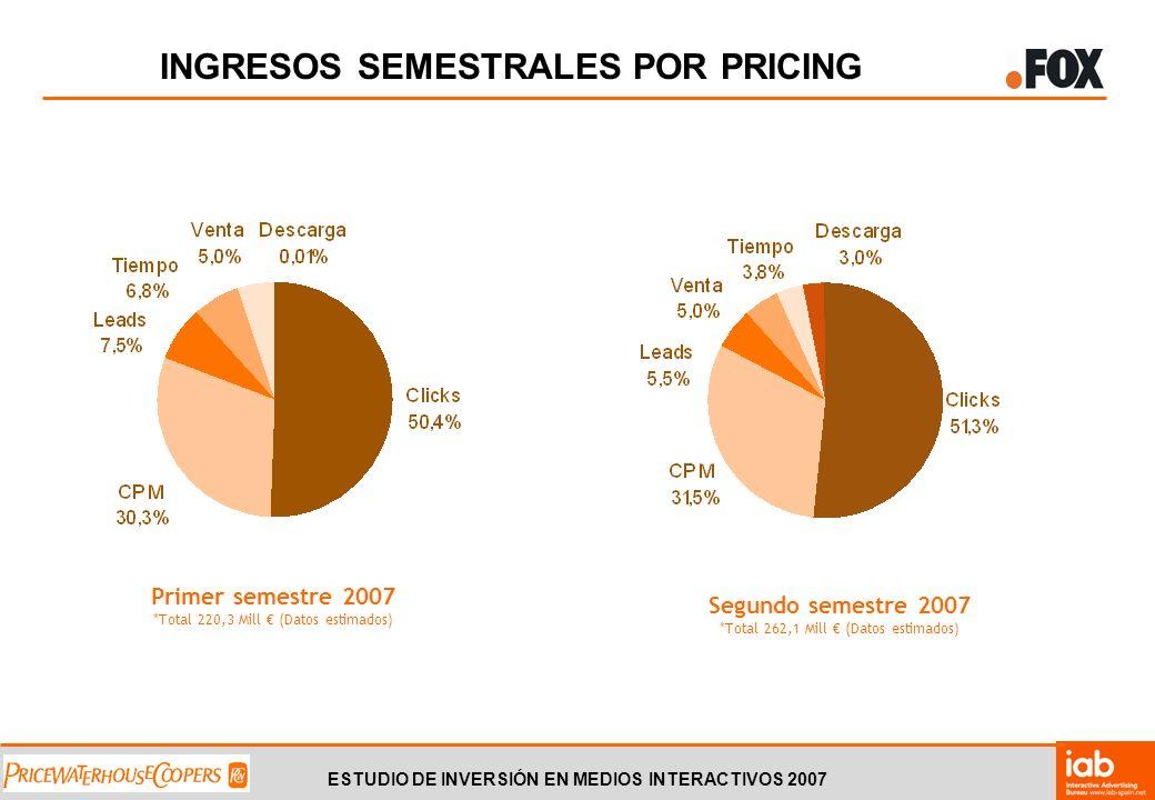 ESTUDIO DE INVERSIÓN EN MEDIOS INTERACTIVOS 2007 INGRESOS SEMESTRALES POR PRICING Segundo semestre 2007 *Total 262,1 Mill (Datos estimados) Primer sem