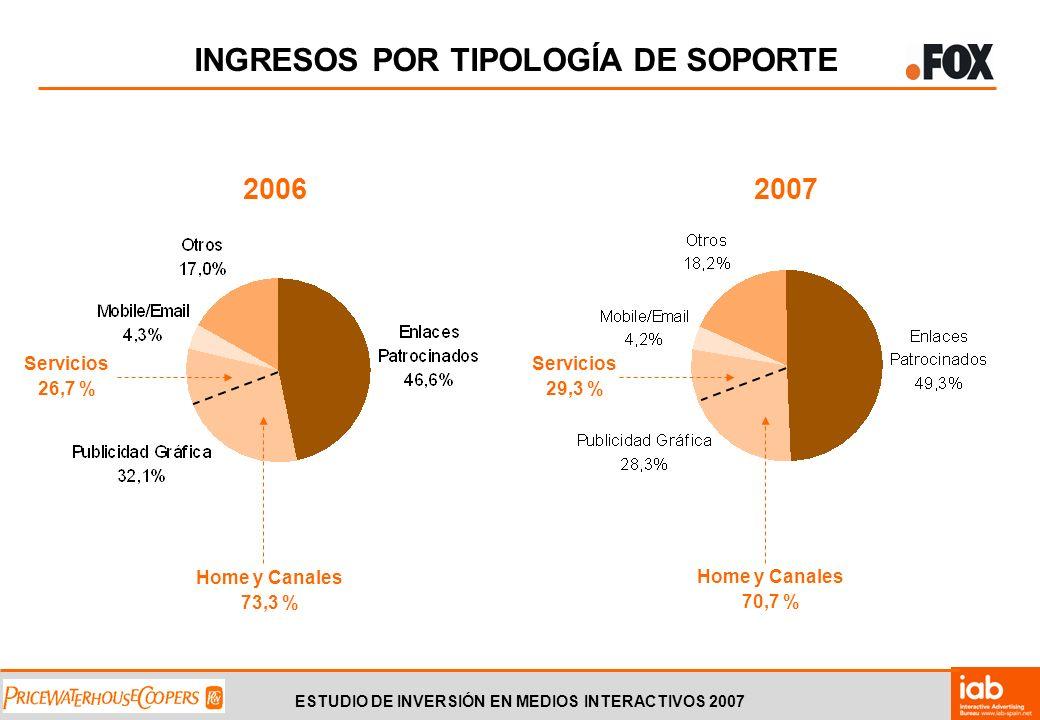 ESTUDIO DE INVERSIÓN EN MEDIOS INTERACTIVOS 2007 INGRESOS POR TIPOLOGÍA DE SOPORTE Home y Canales 73,3 % Servicios 26,7 % 2006 Home y Canales 70,7 % Servicios 29,3 % 2007