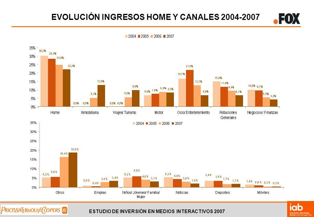 ESTUDIO DE INVERSIÓN EN MEDIOS INTERACTIVOS 2007 EVOLUCIÓN INGRESOS HOME Y CANALES 2004-2007