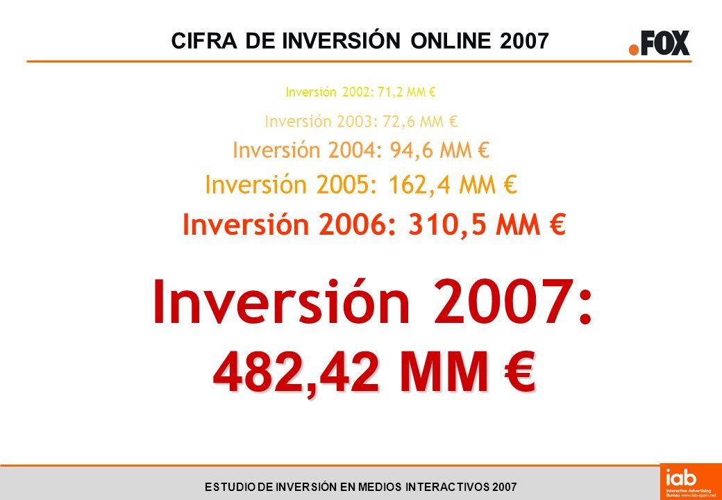 ESTUDIO DE INVERSIÓN EN MEDIOS INTERACTIVOS 2007 CIFRA DE INVERSIÓN ONLINE 2007 Inversión 2002: 71,2 MM Inversión 2003: 72,6 MM Inversión 2004: 94,6 MM Inversión 2005: 162,4 MM Inversión 2006: 310,5 MM 482,42 MM Inversión 2007: 482,42 MM