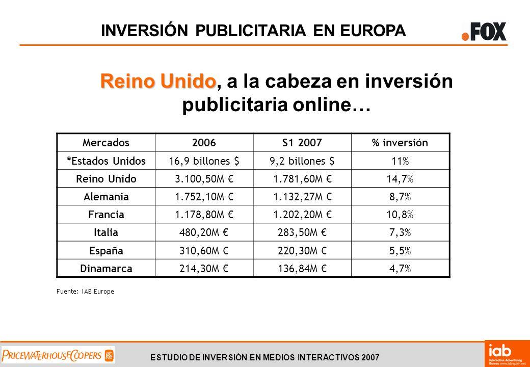 ESTUDIO DE INVERSIÓN EN MEDIOS INTERACTIVOS 2007 INVERSIÓN PUBLICITARIA EN EUROPA Reino Unido Reino Unido, a la cabeza en inversión publicitaria online… Mercados2006S1 2007% inversión *Estados Unidos16,9 billones $9,2 billones $11% Reino Unido3.100,50M 1.781,60M 14,7% Alemania1.752,10M 1.132,27M 8,7% Francia1.178,80M 1.202,20M 10,8% Italia480,20M 283,50M 7,3% España310,60M 220,30M 5,5% Dinamarca214,30M 136,84M 4,7% Fuente: IAB Europe