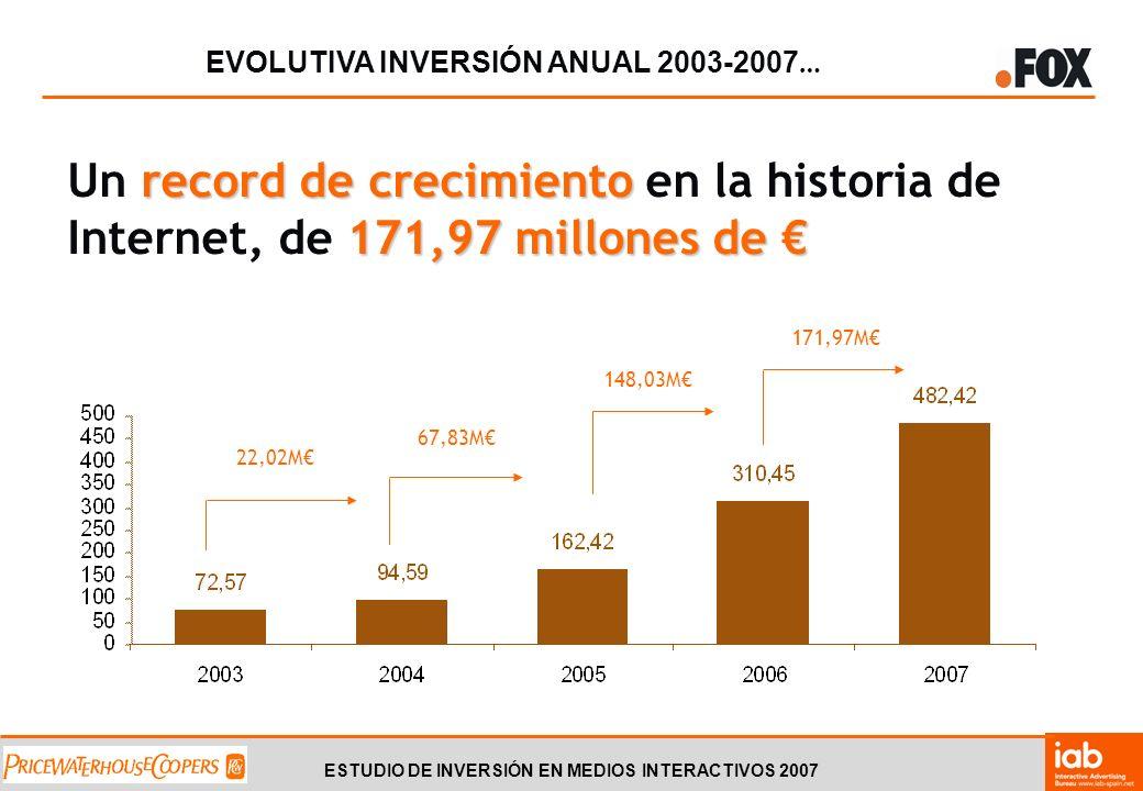 ESTUDIO DE INVERSIÓN EN MEDIOS INTERACTIVOS 2007 LO CUAL SUPONE … 55,39% … un 55,39% de incremento respecto a 2006 42,30% … y un 42,30% de incremento respecto al segundo semestre 2006