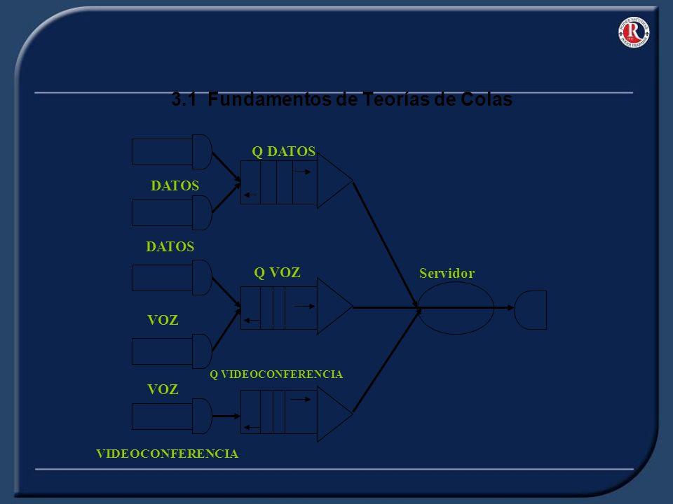3.1 Fundamentos de Teorías de Colas DATOS VOZ VIDEOCONFERENCIA Q DATOS Q VOZ Q VIDEOCONFERENCIA Servidor
