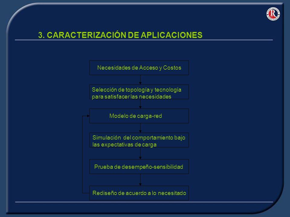 3.2 MODELOS APLICACIONES ASIMÉTRICAS EN CUANTO AL TRÁFICO Sin mirar el tiempo de arribo de los paquetes, el más claro ejemplo son las aplicaciones en Internet, con aplicaciones tipo Navegación (http) y descargas por FTP (ftp) entre otras.