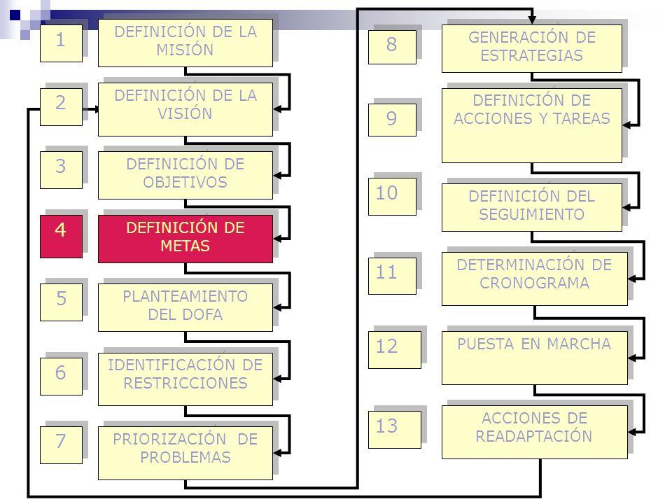 DEFINICIÓN DE LA MISIÓN DEFINICIÓN DE LA VISIÓN DEFINICIÓN DE OBJETIVOS DEFINICIÓN DE METAS PLANTEAMIENTO DEL DOFA IDENTIFICACIÓN DE RESTRICCIONES GEN