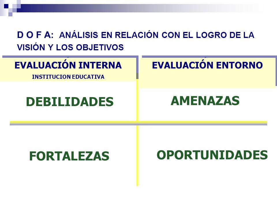 D O F A: ANÁLISIS EN RELACIÓN CON EL LOGRO DE LA VISIÓN Y LOS OBJETIVOS EVALUACIÓN INTERNA INSTITUCION EDUCATIVA EVALUACIÓN INTERNA INSTITUCION EDUCAT