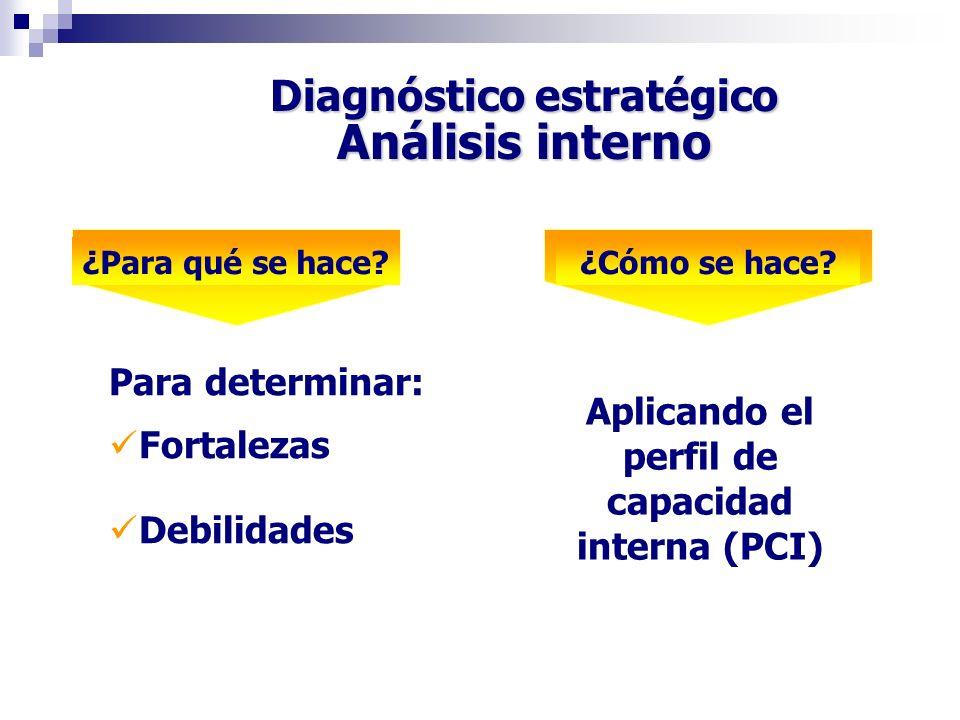 Diagnóstico estratégico Análisis interno Para determinar: Fortalezas Debilidades Aplicando el perfil de capacidad interna (PCI) ¿Para qué se hace?¿Cóm
