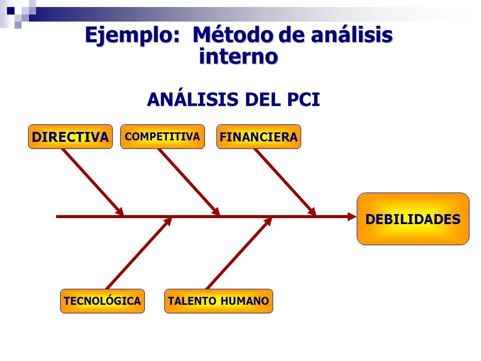 Ejemplo: Método de análisis interno ANÁLISIS DEL PCI DEBILIDADES DIRECTIVA COMPETITIVA FINANCIERA TECNOLÓGICATALENTO HUMANO