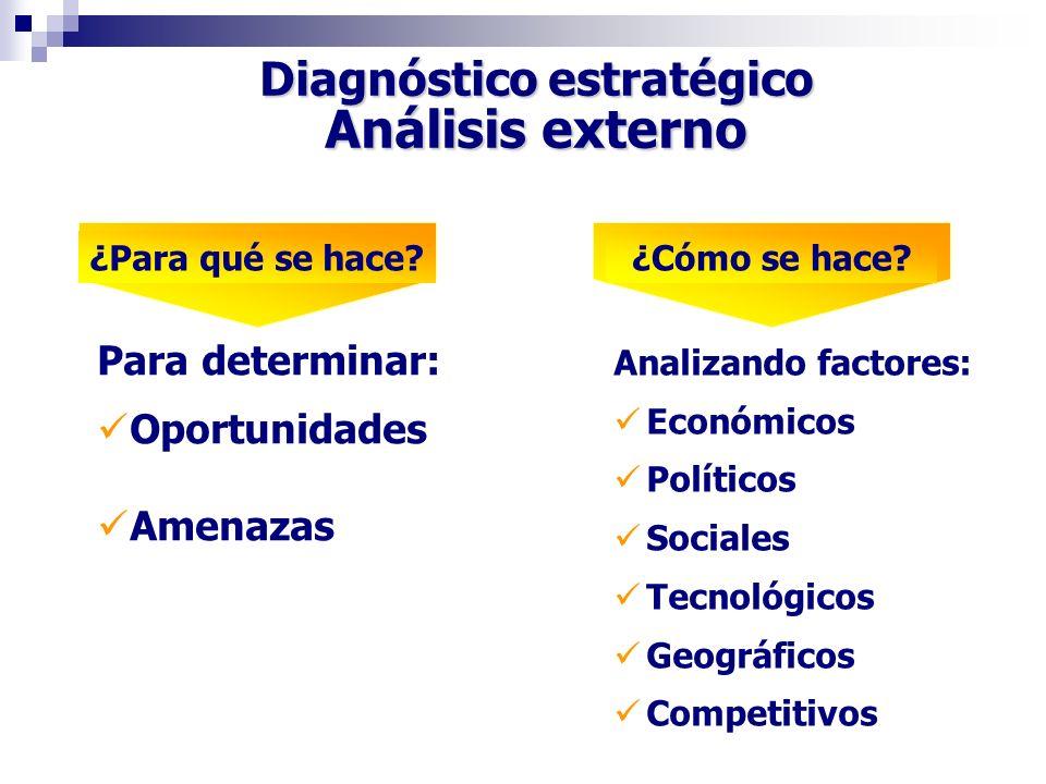Diagnóstico estratégico Análisis externo Para determinar: Oportunidades Amenazas Analizando factores: Económicos Políticos Sociales Tecnológicos Geogr