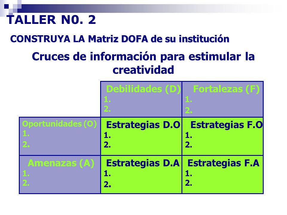 Cruces de información para estimular la creatividad Debilidades (D) 1. 2. Fortalezas (F) 1. 2. Oportunidades (O) 1. 2. Estrategias D.O 1. 2. Estrategi