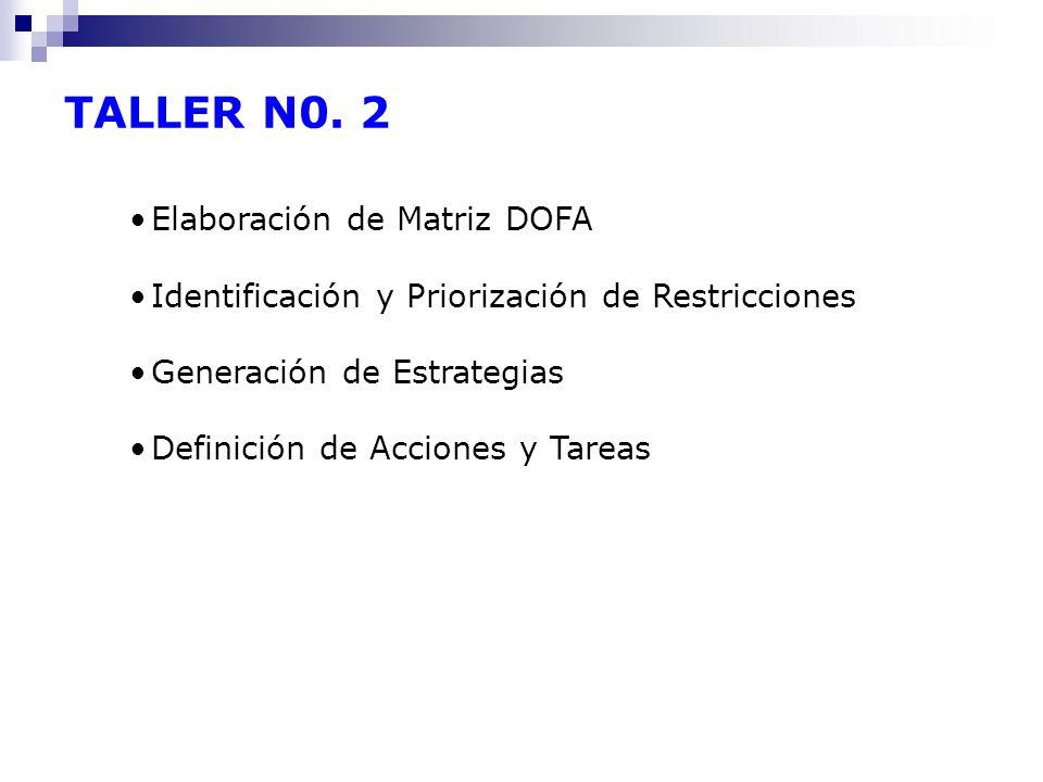 TALLER N0. 2 Elaboración de Matriz DOFA Identificación y Priorización de Restricciones Generación de Estrategias Definición de Acciones y Tareas