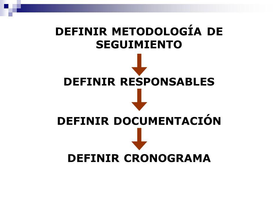 DEFINIR METODOLOGÍA DE SEGUIMIENTO DEFINIR DOCUMENTACIÓN DEFINIR CRONOGRAMA DEFINIR RESPONSABLES