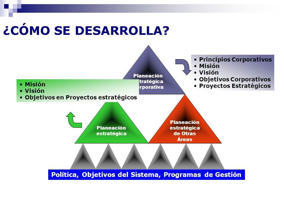 Planeación estratégica Corporativa Planeación estratégica Planeación estratégica de Otras Áreas Política, Objetivos del Sistema, Programas de Gestión