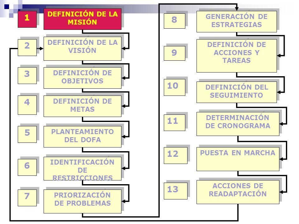 DEFINICIÓN DE LA MISIÓN DEFINICIÓN DE LA VISIÓN DEFINICIÓN DE OBJETIVOS DEFINICIÓN DE METAS PLANTEAMIENTO DEL DOFA IDENTIFICACIÓN DE RESTRICCIONES GENERACIÓN DE ESTRATEGIAS PRIORIZACIÓN DE PROBLEMAS DETERMINACIÓN DE CRONOGRAMA DEFINICIÓN DE ACCIONES Y TAREAS PUESTA EN MARCHA DEFINICIÓN DEL SEGUIMIENTO ACCIONES DE READAPTACIÓN 1 1 2 2 3 3 4 4 5 5 11 13 10 9 9 8 8 7 7 6 6 12