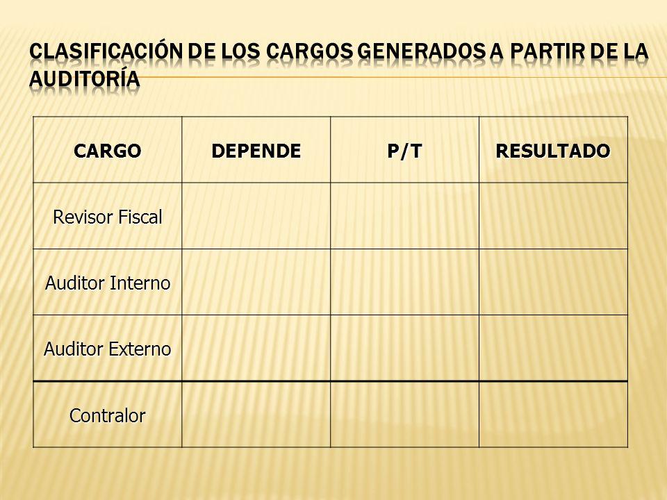 CARGODEPENDEP/TRESULTADO Revisor Fiscal Auditor Interno Auditor Externo Contralor