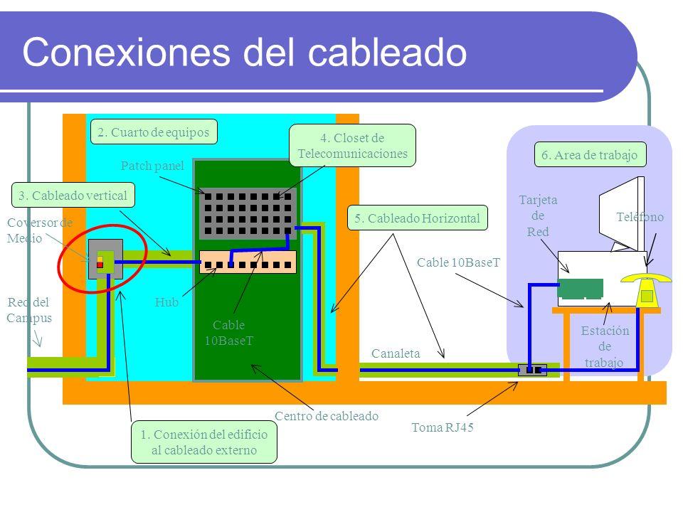 ¿Cuáles son los dispositivos físicos (Hardware) de una red inalámbrica.