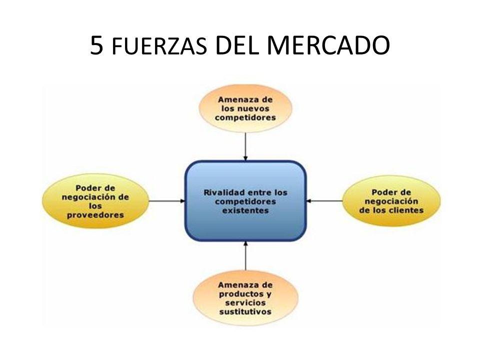 5 FUERZAS DEL MERCADO