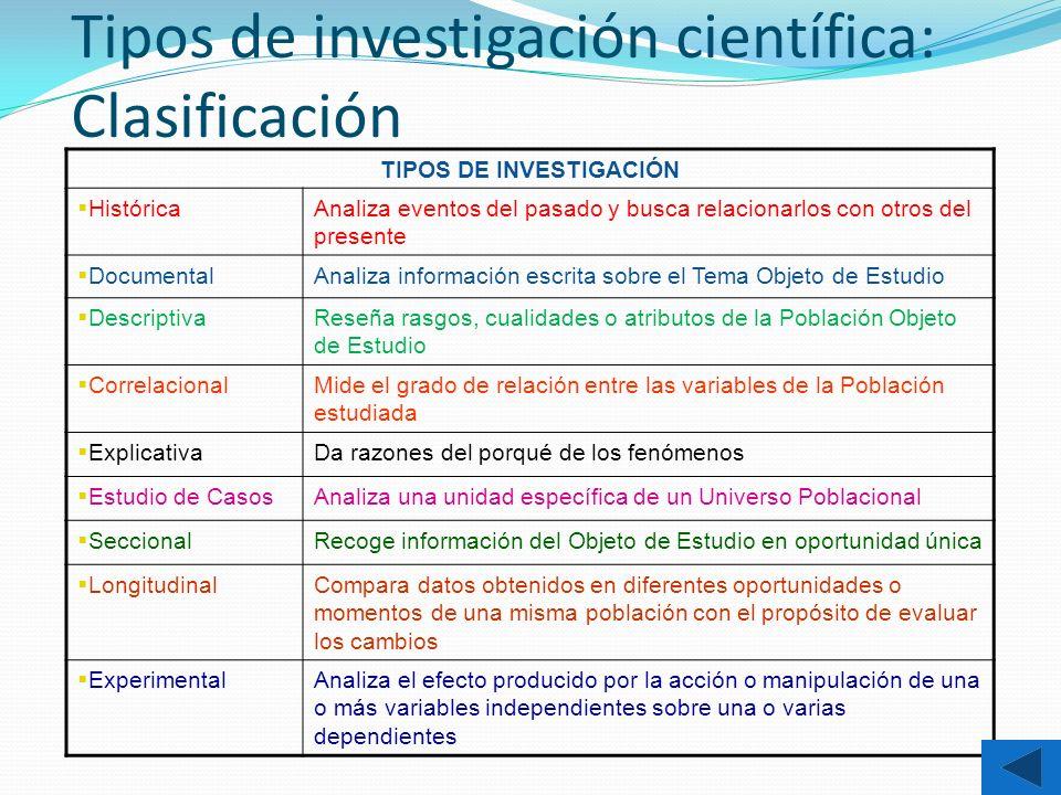 Tipos de investigación científica: Clasificación TIPOS DE INVESTIGACIÓN HistóricaAnaliza eventos del pasado y busca relacionarlos con otros del presen
