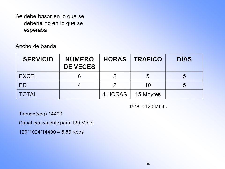 16 Se debe basar en lo que se debería no en lo que se esperaba Ancho de banda SERVICIONÚMERO DE VECES HORASTRAFICODÍAS EXCEL6255 BD42105 TOTAL4 HORAS1