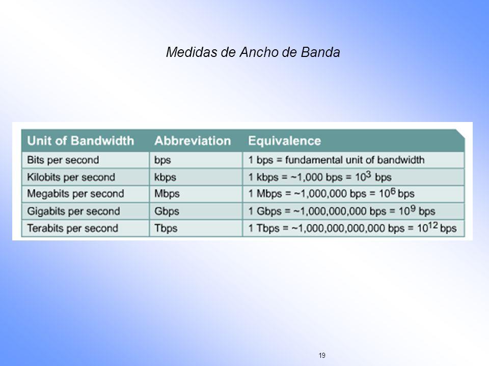 19 Medidas de Ancho de Banda