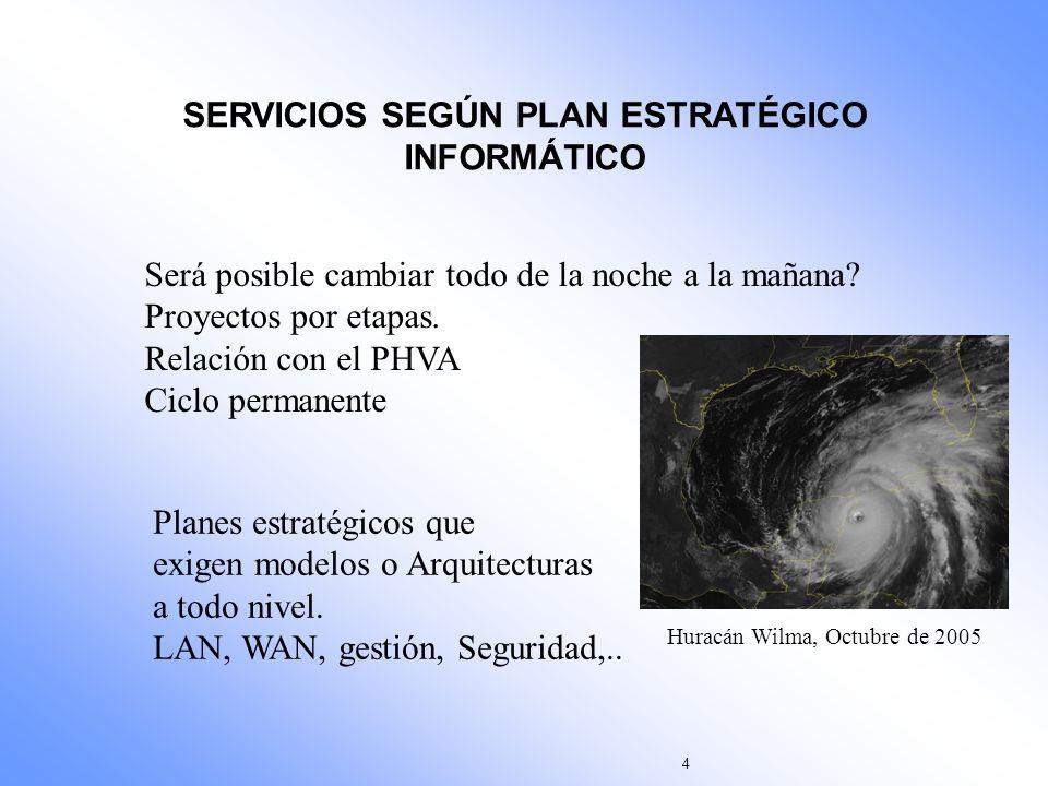 15 Ejemplo: VERIFICACIÓN DE SERVICIOS Y TRÁFICO DE LOS USUARIOS Organizar grupos de 3 personas y hacer el análisis para una situación real.