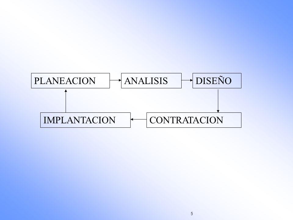5 DISEÑOPLANEACIONANALISIS CONTRATACIONIMPLANTACION