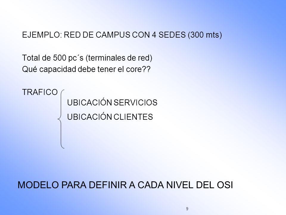 9 EJEMPLO: RED DE CAMPUS CON 4 SEDES (300 mts) Total de 500 pc´s (terminales de red) Qué capacidad debe tener el core?? TRAFICO UBICACIÓN SERVICIOS UB