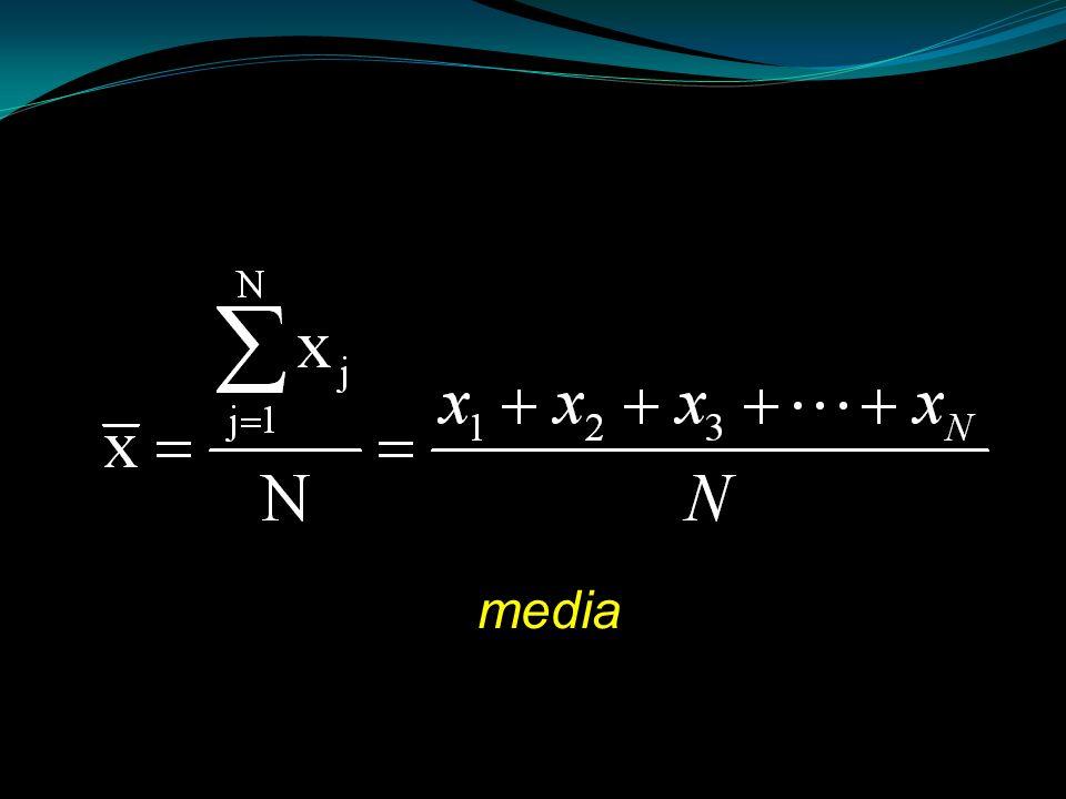 Media cuadrática 2, 5, 5, 20, 20, 30, 30, 30, 14, 50 XiXi 2 5 5 20 30 14 50 X2iX2i 4 25 400 900 196 2500