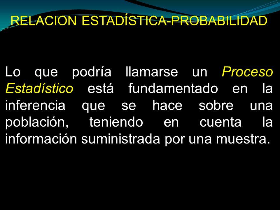 RELACION ESTADÍSTICA-PROBABILIDAD Lo que podría llamarse un Proceso Estadístico está fundamentado en la inferencia que se hace sobre una población, te