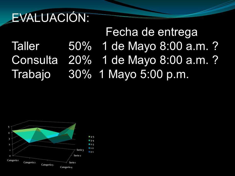 EVALUACIÓN: Fecha de entrega Taller 50% 1 de Mayo 8:00 a.m. ? Consulta 20% 1 de Mayo 8:00 a.m. ? Trabajo 30% 1 Mayo 5:00 p.m.