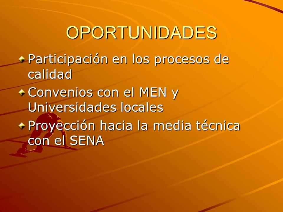 OPORTUNIDADES Participación en los procesos de calidad Convenios con el MEN y Universidades locales Proyección hacia la media técnica con el SENA