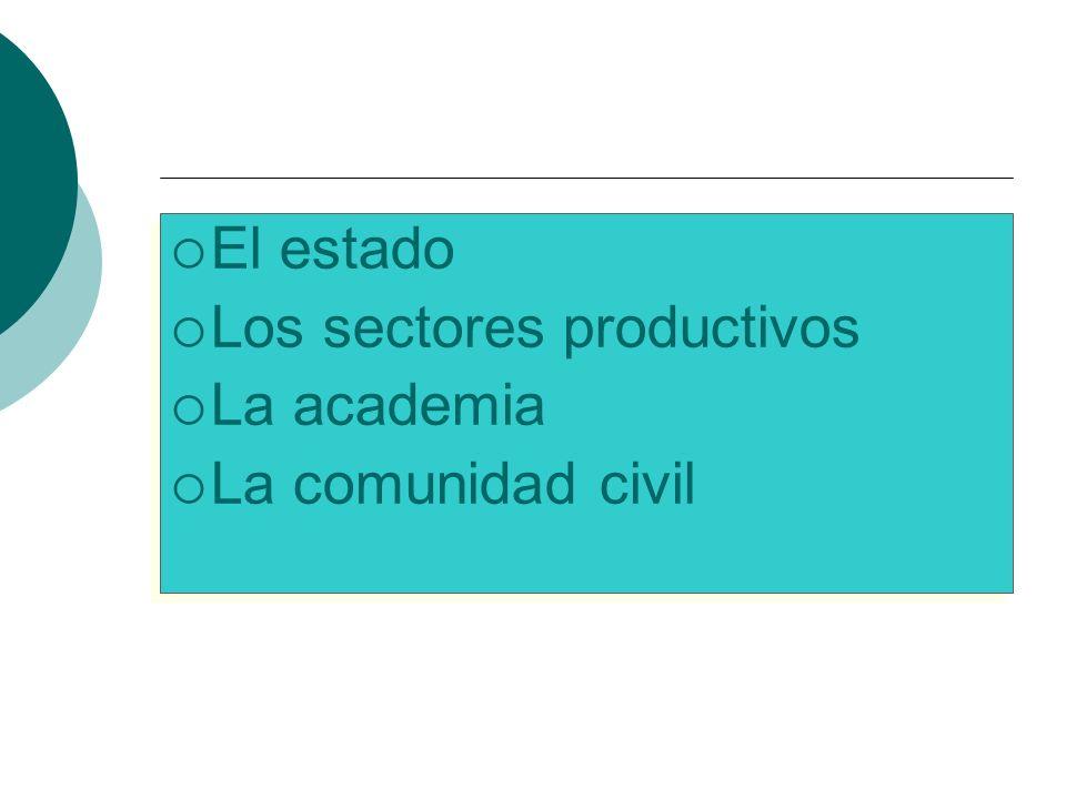 El estado Los sectores productivos La academia La comunidad civil El estado Los sectores productivos La academia La comunidad civil