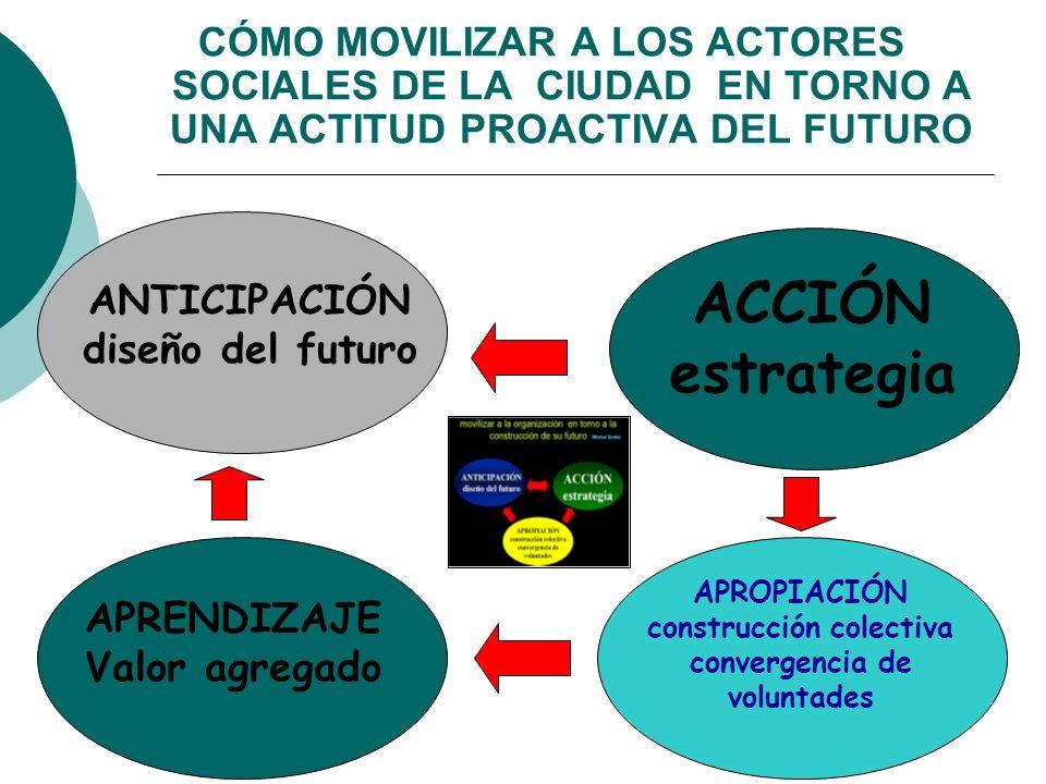 ACCIÓN estrategia APROPIACIÓN construcción colectiva convergencia de voluntades APRENDIZAJE Valor agregado ANTICIPACIÓN diseño del futuro CÓMO MOVILIZ