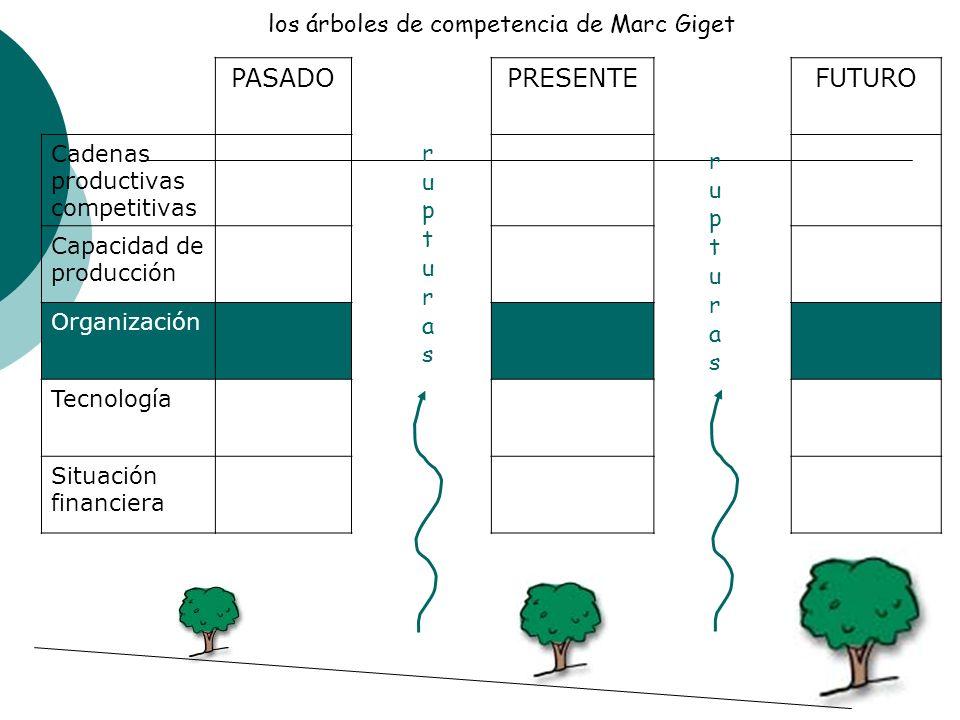 PASADOPRESENTEFUTURO Cadenas productivas competitivas Capacidad de producción Organización Tecnología Situación financiera los árboles de competencia