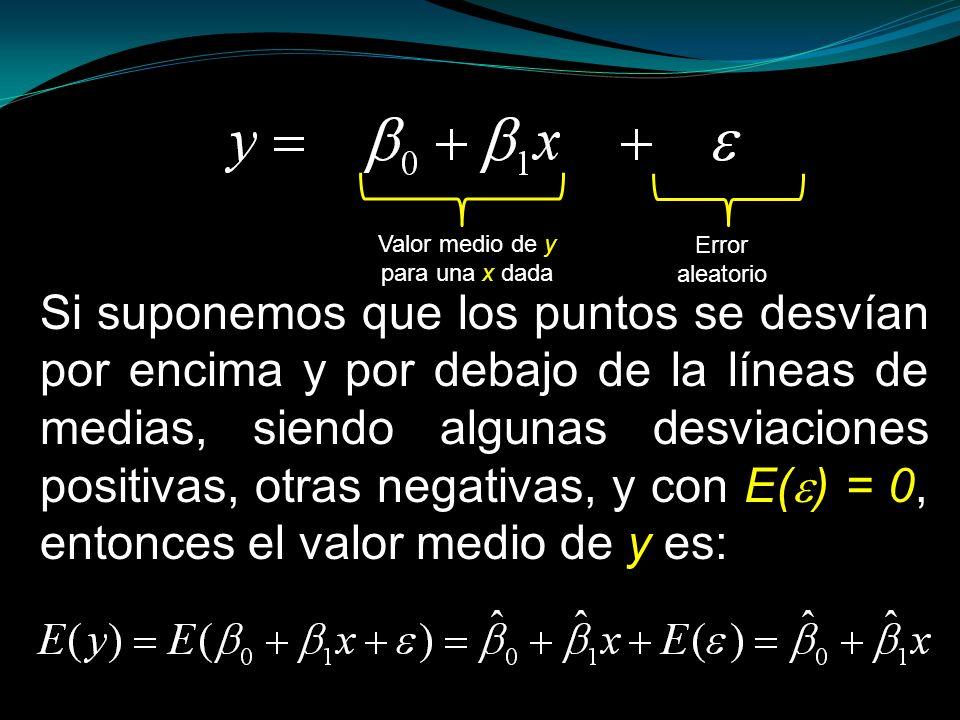 Valor medio de y para una x dada Error aleatorio Si suponemos que los puntos se desvían por encima y por debajo de la líneas de medias, siendo algunas