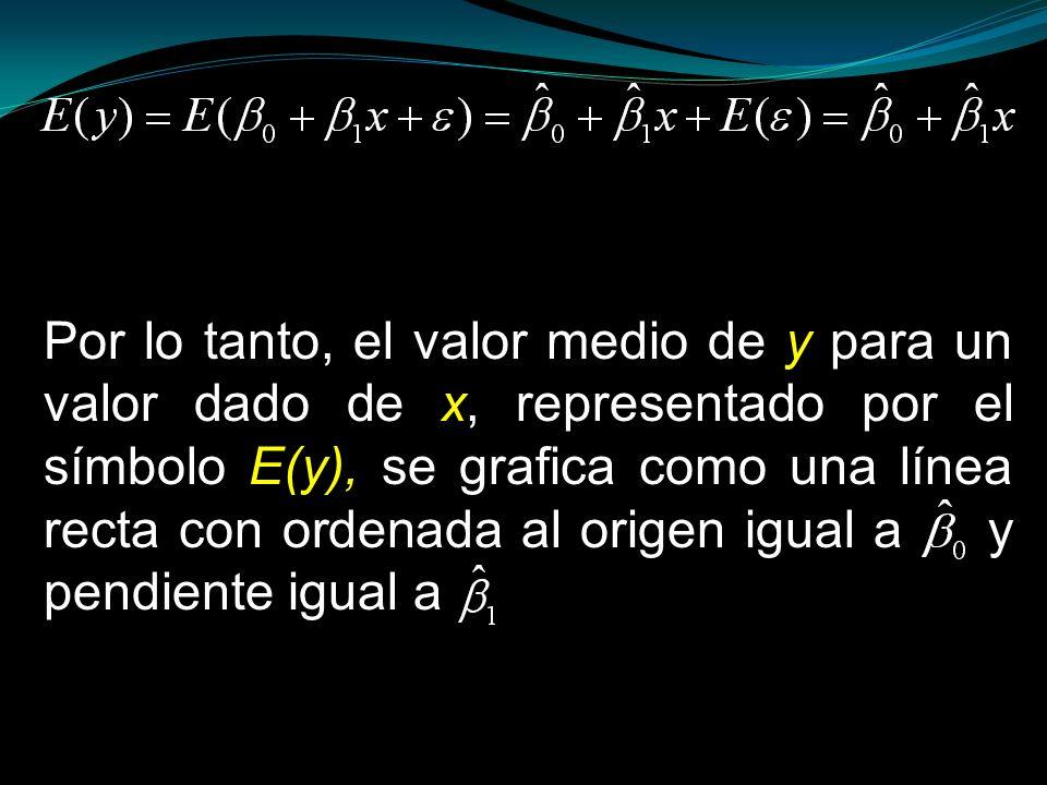 Por lo tanto, el valor medio de y para un valor dado de x, representado por el símbolo E(y), se grafica como una línea recta con ordenada al origen ig