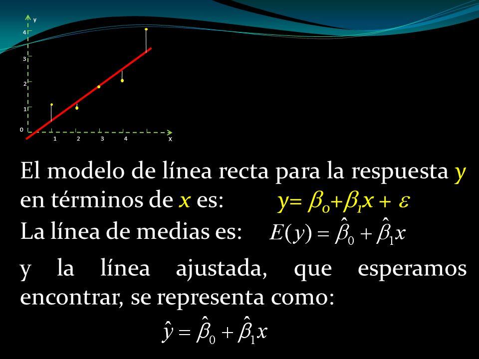 X y 0 1234 1 2 3 4 El modelo de línea recta para la respuesta y en términos de x es: y= 0 + 1 x + y la línea ajustada, que esperamos encontrar, se rep