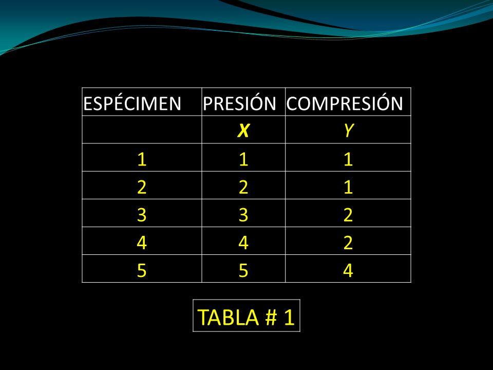 ESPÉCIMENPRESIÓNCOMPRESIÓN XY 111 221 332 442 554 TABLA # 1