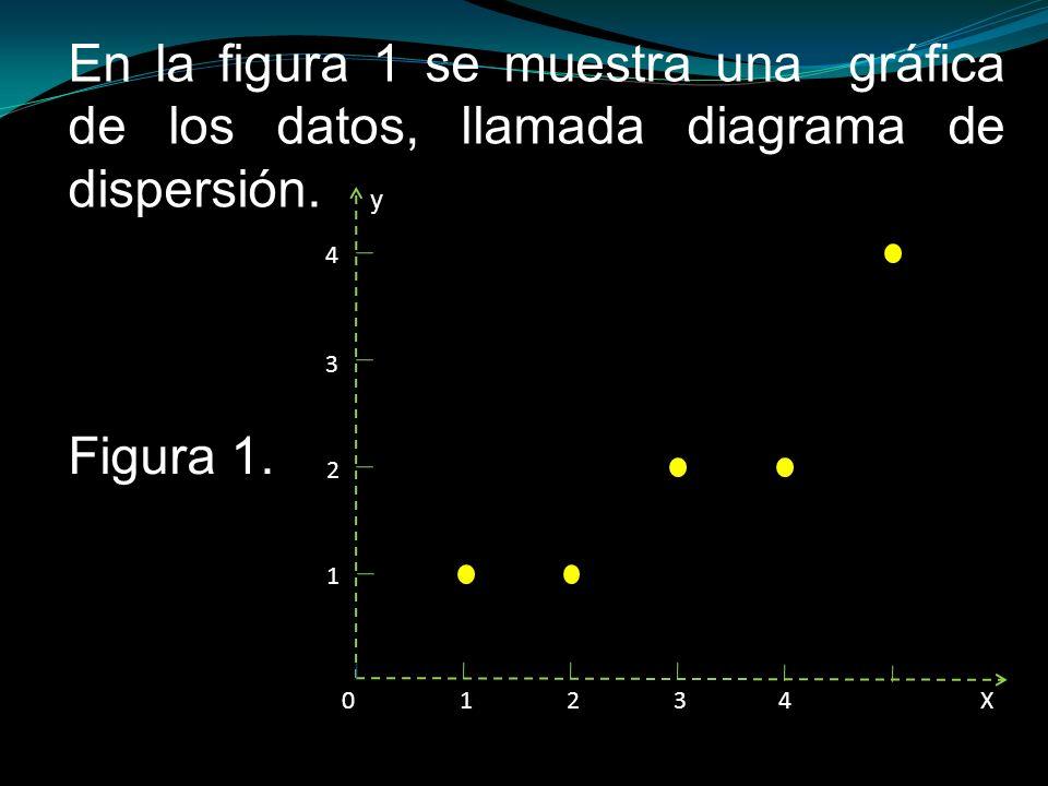 En la figura 1 se muestra una gráfica de los datos, llamada diagrama de dispersión. X y 0 1234 1 2 3 4 Figura 1.