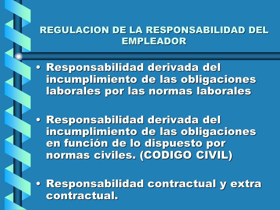 CLASES DE RESPONSABILIDAD ContractualContractual Nota principal: Existe una vinculación previa en función de un negocio entre las partes. Regulada por