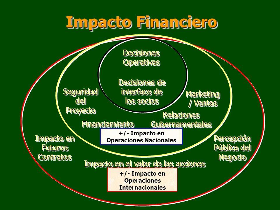 Impacto Financiero +/- Impacto en Operaciones Internacionales Decisiones de interface de los socios Decisiones Operativas Impacto en Futuros Contratos
