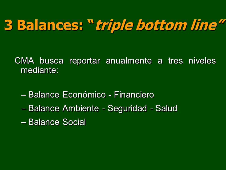 3 Balances: triple bottom line CMA busca reportar anualmente a tres niveles mediante: –Balance Económico - Financiero –Balance Ambiente - Seguridad -