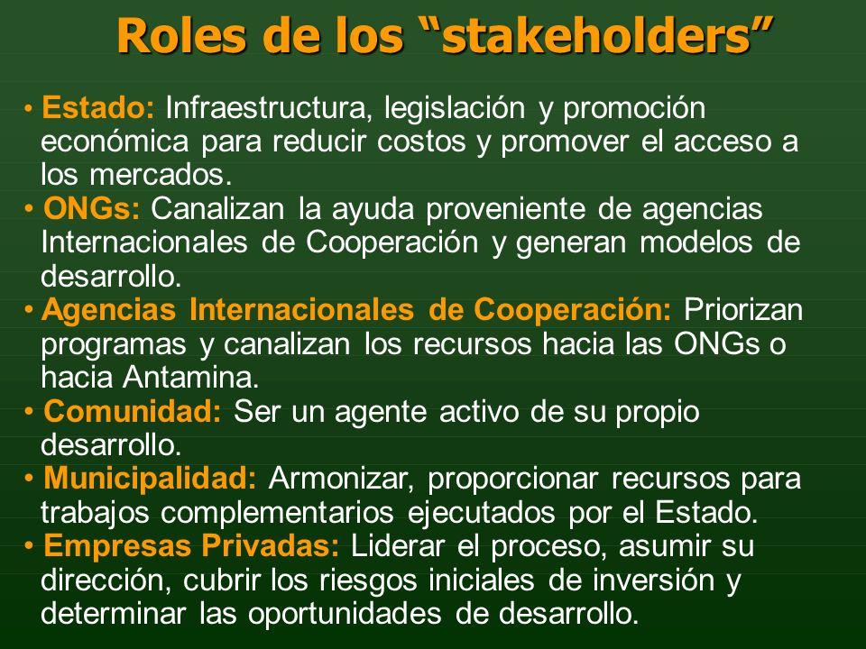 Estado: Infraestructura, legislación y promoción económica para reducir costos y promover el acceso a los mercados. ONGs: Canalizan la ayuda provenien