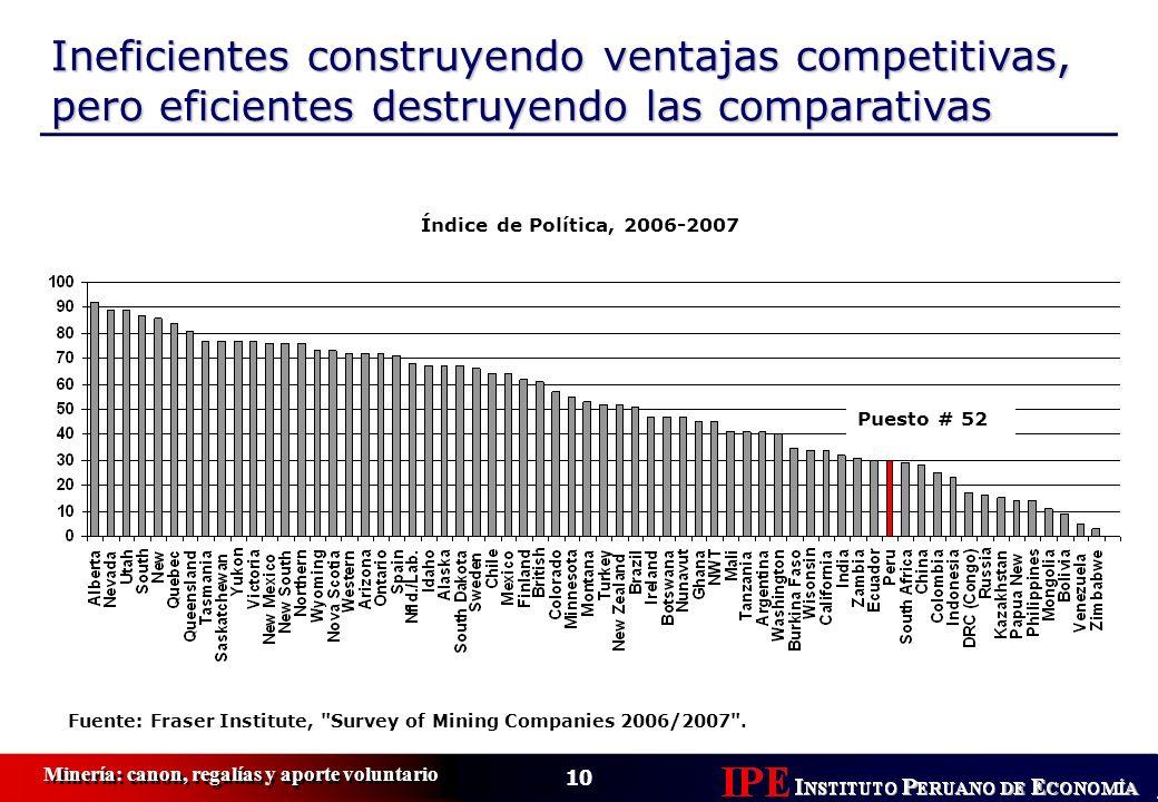 10 Minería: canon, regalías y aporte voluntario Índice de Política, 2006-2007 Ineficientes construyendo ventajas competitivas, pero eficientes destruy