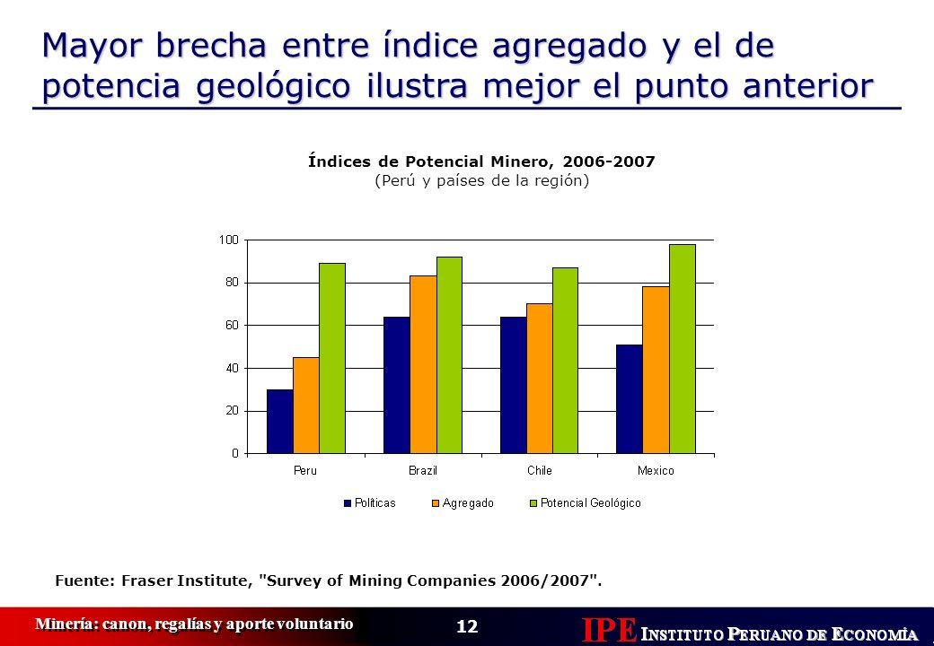 12 Minería: canon, regalías y aporte voluntario Mayor brecha entre índice agregado y el de potencia geológico ilustra mejor el punto anterior Índices