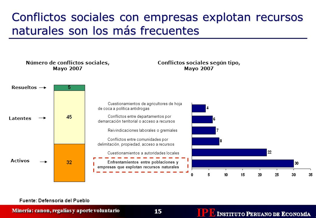 15 Minería: canon, regalías y aporte voluntario Conflictos sociales con empresas explotan recursos naturales son los más frecuentes Resueltos Latentes