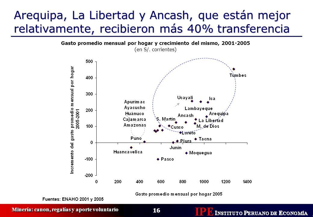 16 Minería: canon, regalías y aporte voluntario Arequipa, La Libertad y Ancash, que están mejor relativamente, recibieron más 40% transferencia Fuente