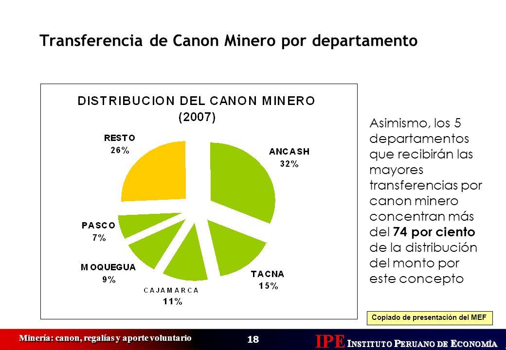 18 Minería: canon, regalías y aporte voluntario Transferencia de Canon Minero por departamento Asimismo, los 5 departamentos que recibirán las mayores