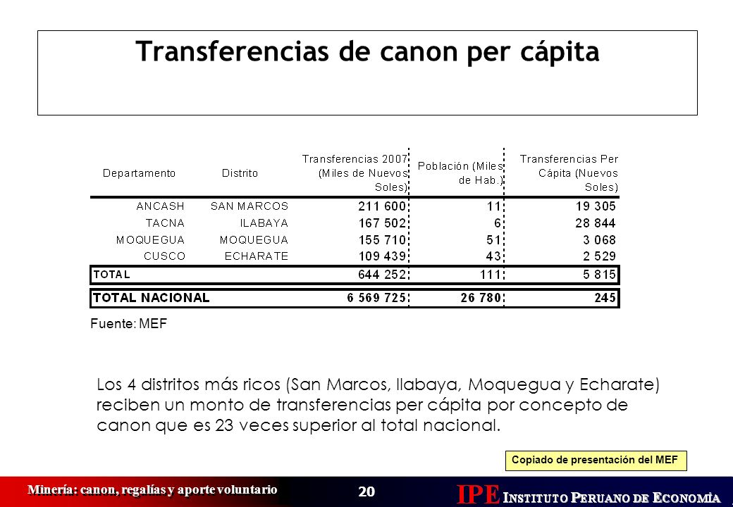 20 Minería: canon, regalías y aporte voluntario Transferencias de canon per cápita Los 4 distritos más ricos (San Marcos, Ilabaya, Moquegua y Echarate