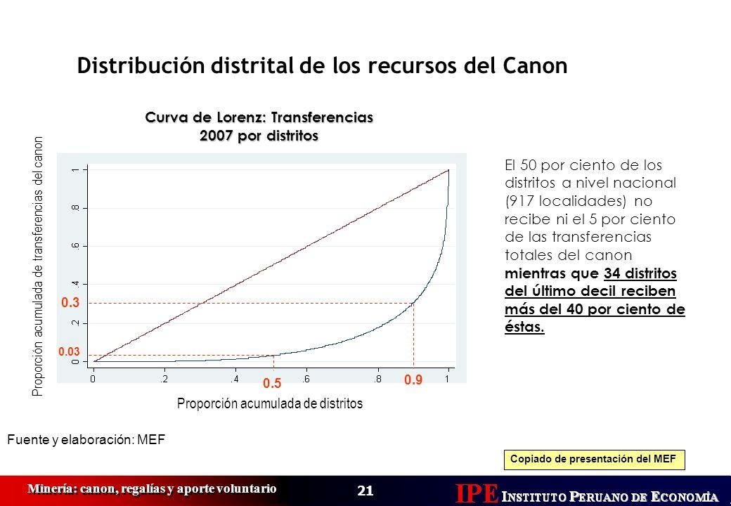 21 Minería: canon, regalías y aporte voluntario El 50 por ciento de los distritos a nivel nacional (917 localidades) no recibe ni el 5 por ciento de l